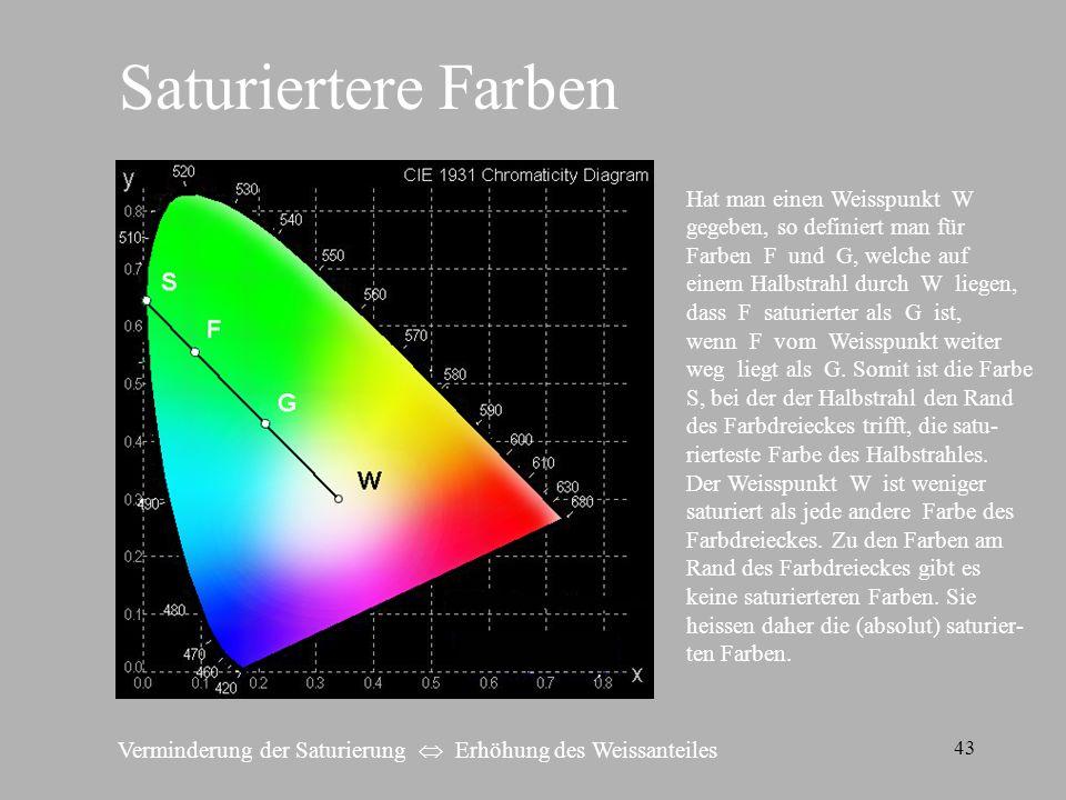 43 Saturiertere Farben Hat man einen Weisspunkt W gegeben, so definiert man für Farben F und G, welche auf einem Halbstrahl durch W liegen, dass F sat