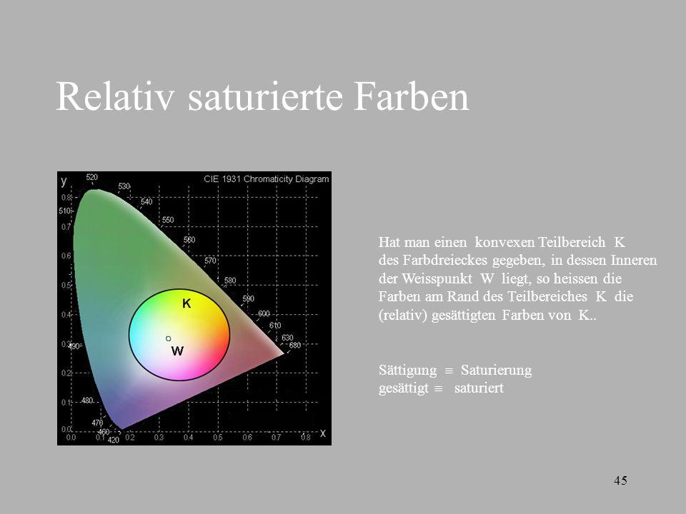 45 Relativ saturierte Farben Hat man einen konvexen Teilbereich K des Farbdreieckes gegeben, in dessen Inneren der Weisspunkt W liegt, so heissen die