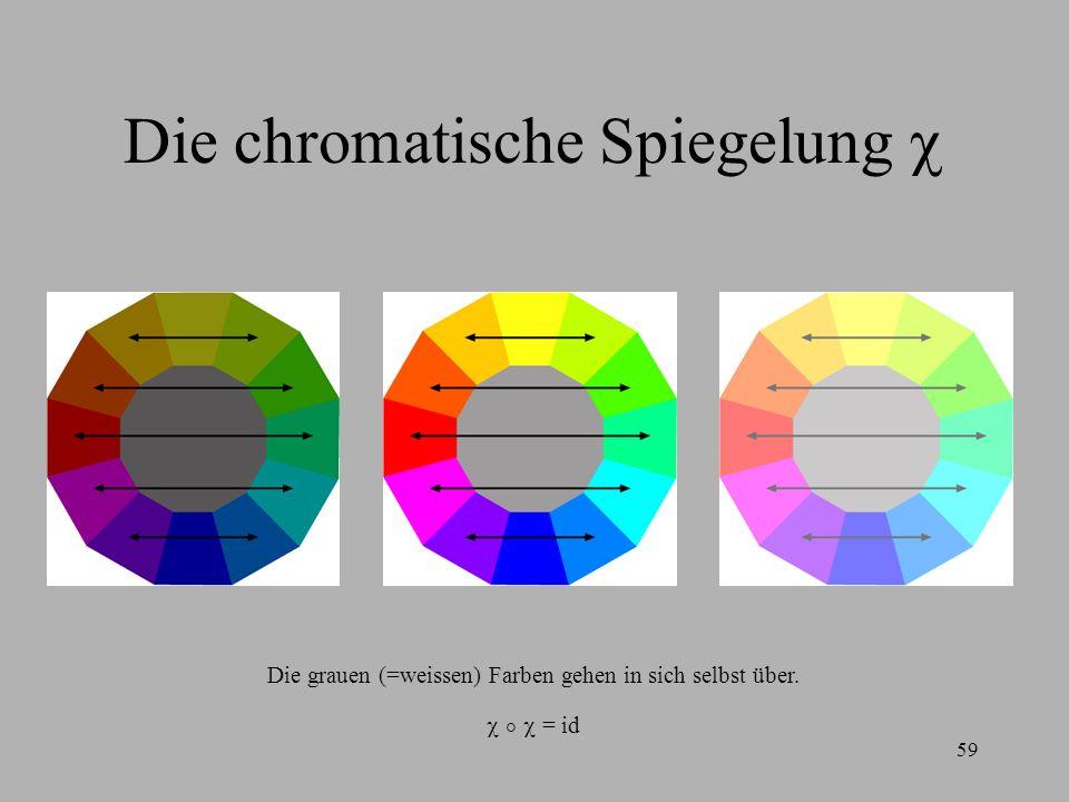 59 Die chromatische Spiegelung Die grauen (=weissen) Farben gehen in sich selbst über. = id