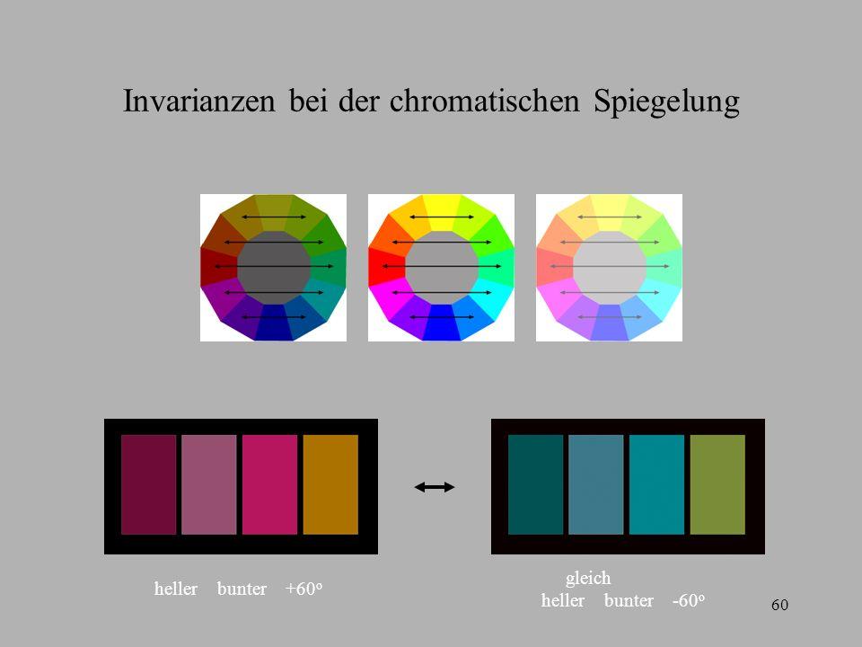60 Invarianzen bei der chromatischen Spiegelung heller bunter +60 o gleich heller bunter -60 o
