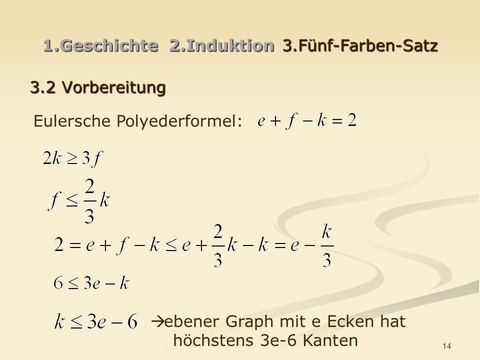 14 1.Geschichte 2.Induktion3.Fünf-Farben-Satz 3.2 Vorbereitung Eulersche Polyederformel: ebener Graph mit e Ecken hat höchstens 3e-6 Kanten