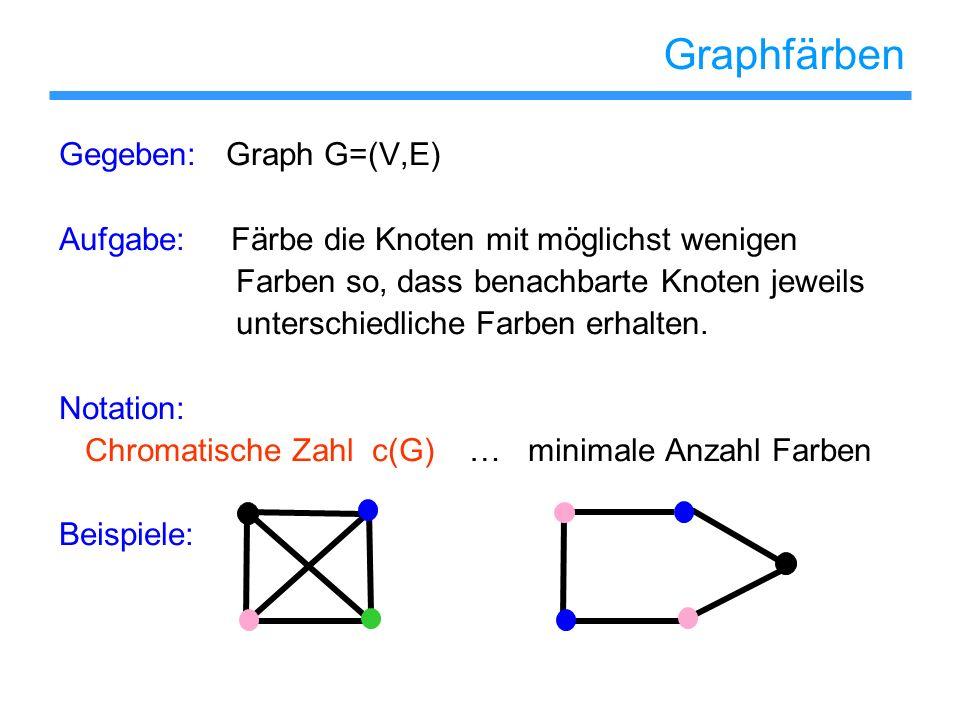 Graphfärben Gegeben: Graph G=(V,E) Aufgabe: Färbe die Knoten mit möglichst wenigen Farben so, dass benachbarte Knoten jeweils unterschiedliche Farben