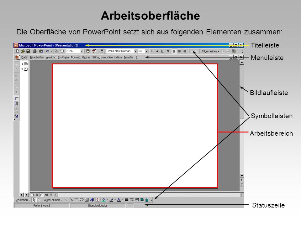 Arbeitsoberfläche Die Oberfläche von PowerPoint setzt sich aus folgenden Elementen zusammen: Titelleiste Menüleiste Symbolleisten Arbeitsbereich Bildlaufleiste Statuszeile