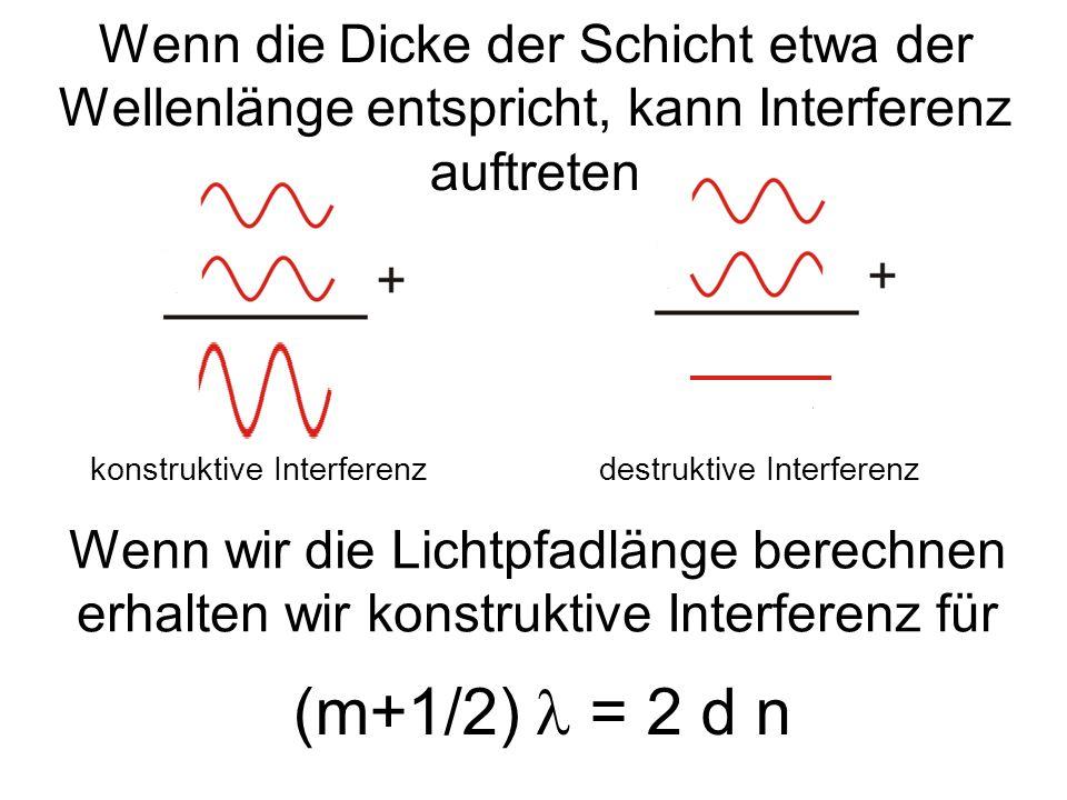 konstruktive Interferenzdestruktive Interferenz Wenn wir die Lichtpfadlänge berechnen erhalten wir konstruktive Interferenz für (m+1/2) = 2 d n Wenn d