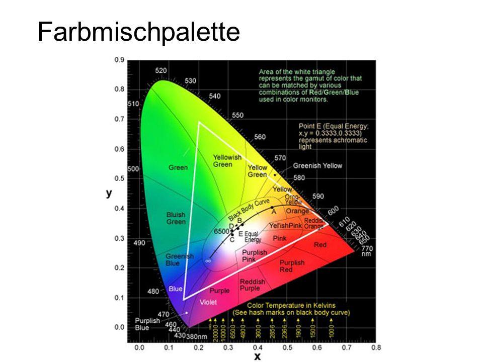 Benützen einer CD als Spektrometer