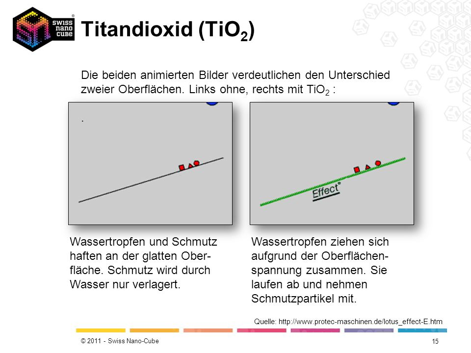 © 2011 - Swiss Nano-Cube Titandioxid (TiO 2 ) 15 Quelle: http://www.protec-maschinen.de/lotus_effect-E.htm Die beiden animierten Bilder verdeutlichen
