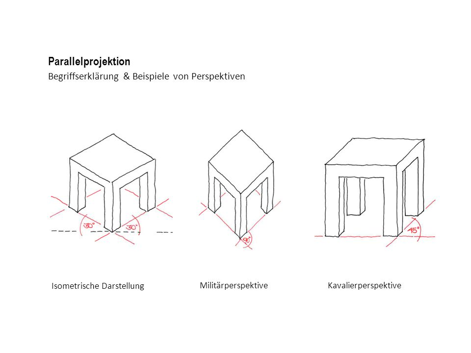 Begriffserklärung & Beispiele von Perspektiven Parallelprojektion Isometrische DarstellungMilitärperspektiveKavalierperspektive