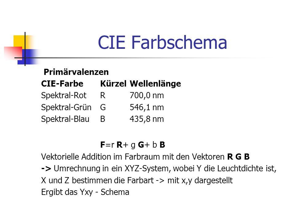 CIE Farbschema Primärvalenzen CIE-Farbe Kürzel Wellenlänge Spektral-Rot R 700,0 nm Spektral-Grün G 546,1 nm Spektral-Blau B 435,8 nm F=r R+ g G+ b B V
