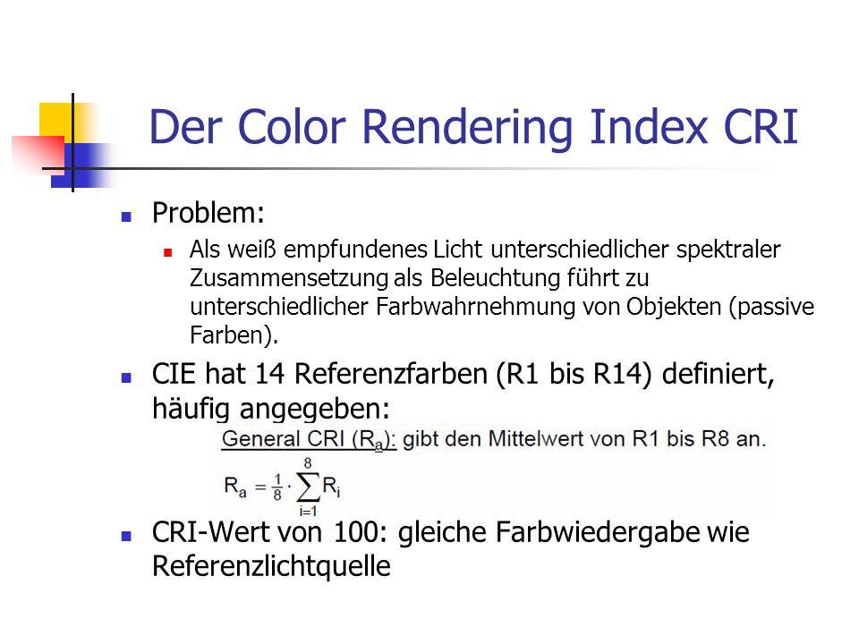 Der Color Rendering Index CRI Problem: Als weiß empfundenes Licht unterschiedlicher spektraler Zusammensetzung als Beleuchtung führt zu unterschiedlic