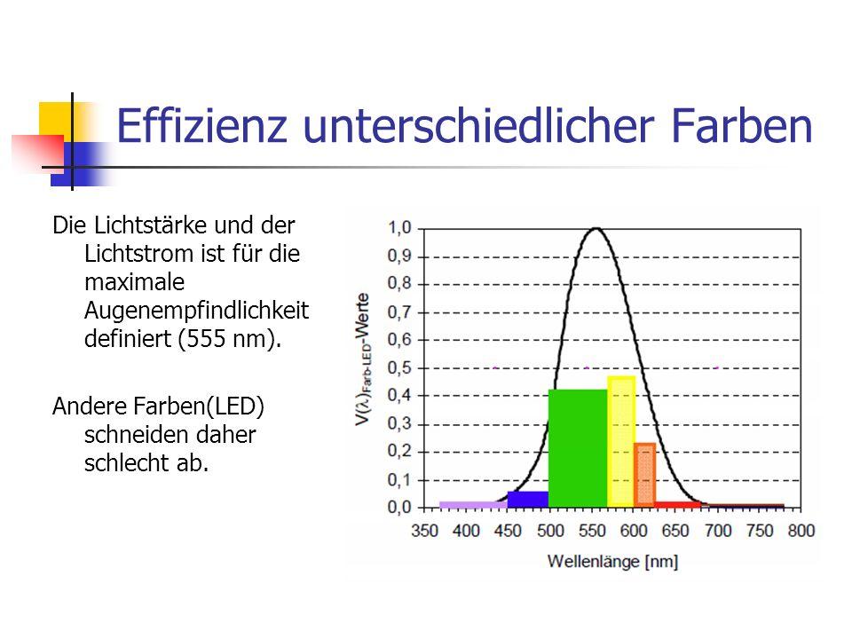 Effizienz unterschiedlicher Farben Die Lichtstärke und der Lichtstrom ist für die maximale Augenempfindlichkeit definiert (555 nm). Andere Farben(LED)