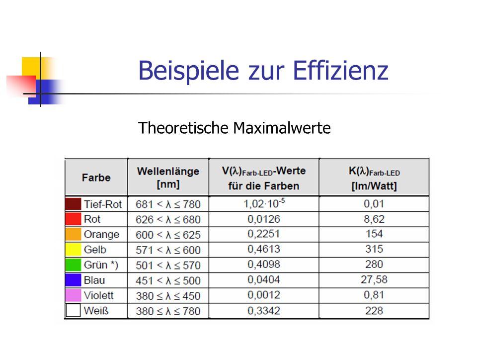 Beispiele zur Effizienz Theoretische Maximalwerte