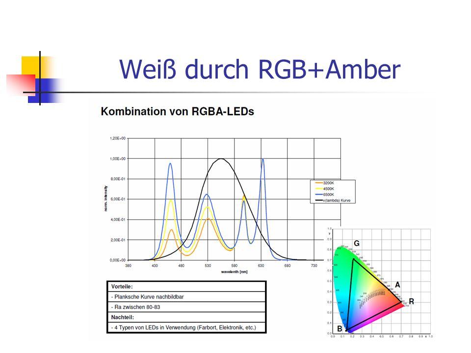 Weiß durch RGB+Amber