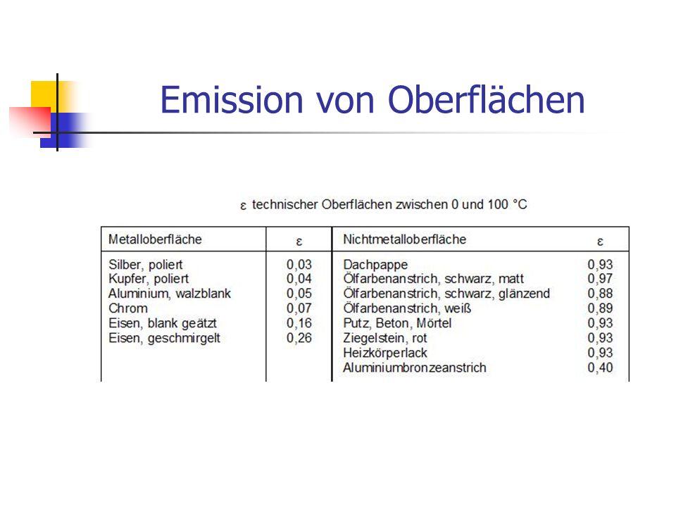Emission von Oberflächen