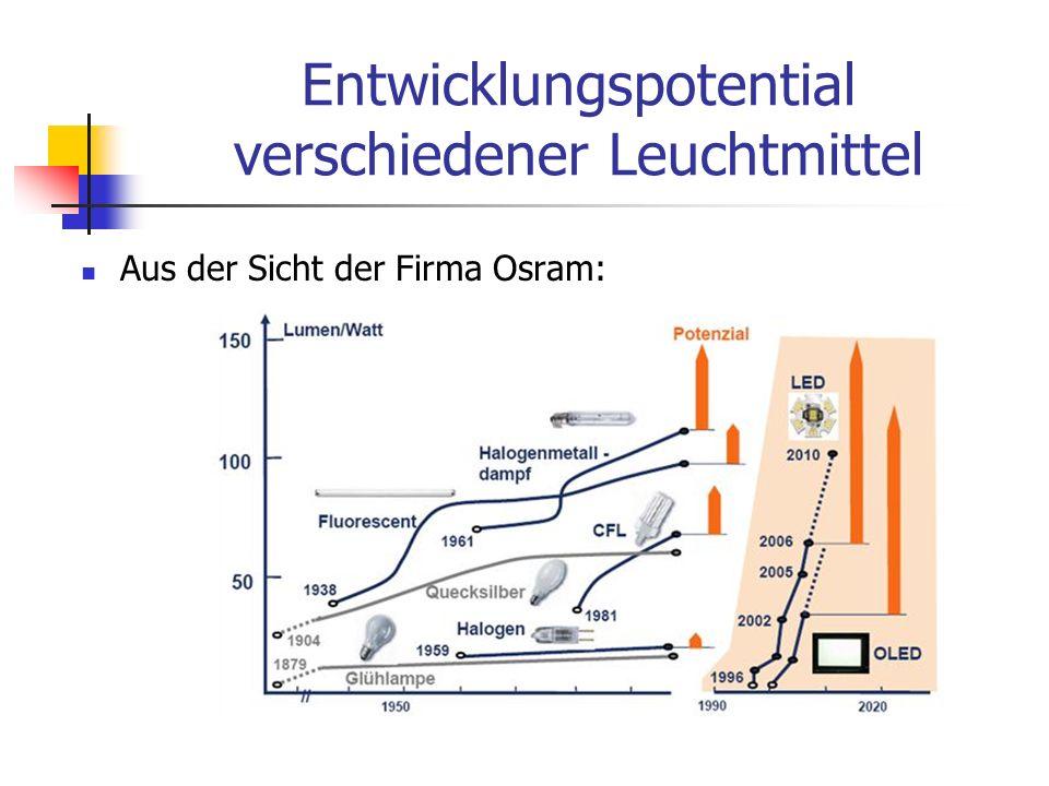 Farbkonvertierung mit Phosphor Ein Teil der blauen Strahlung wird mit Phosphor in andere Spektralanteile konvertiert