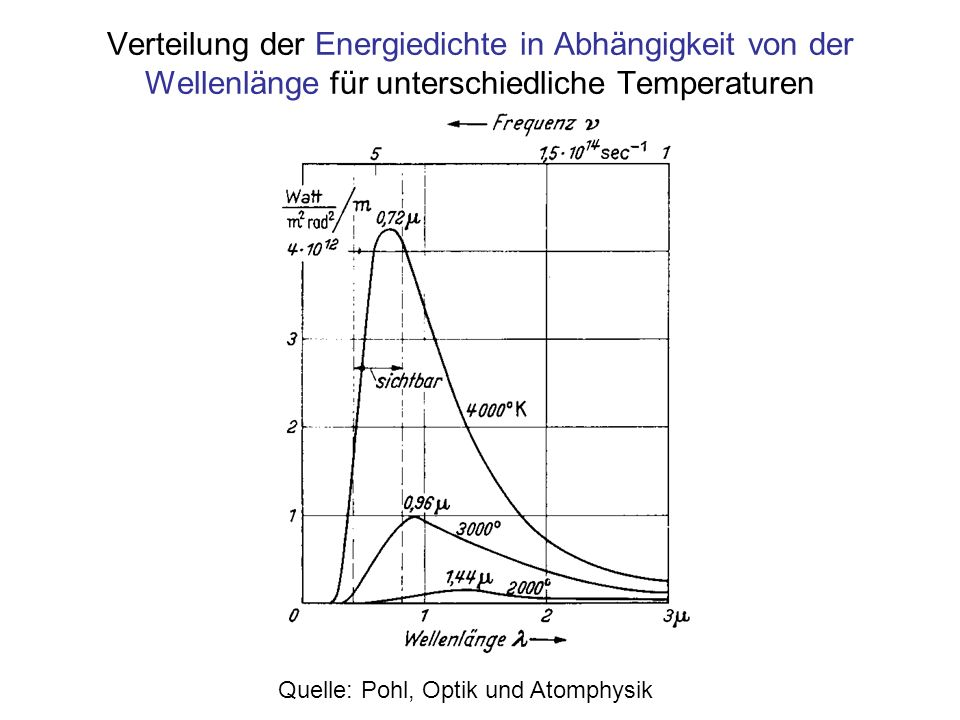 Verteilung der Energiedichte in Abhängigkeit von der Wellenlänge für unterschiedliche Temperaturen Quelle: Pohl, Optik und Atomphysik