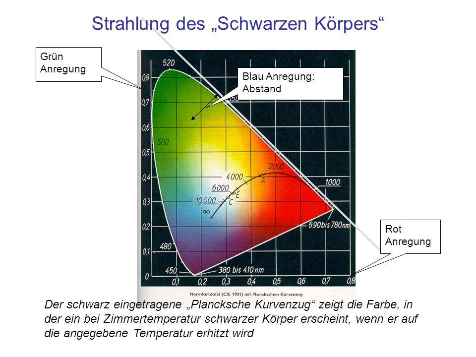 Der schwarz eingetragene Plancksche Kurvenzug zeigt die Farbe, in der ein bei Zimmertemperatur schwarzer Körper erscheint, wenn er auf die angegebene
