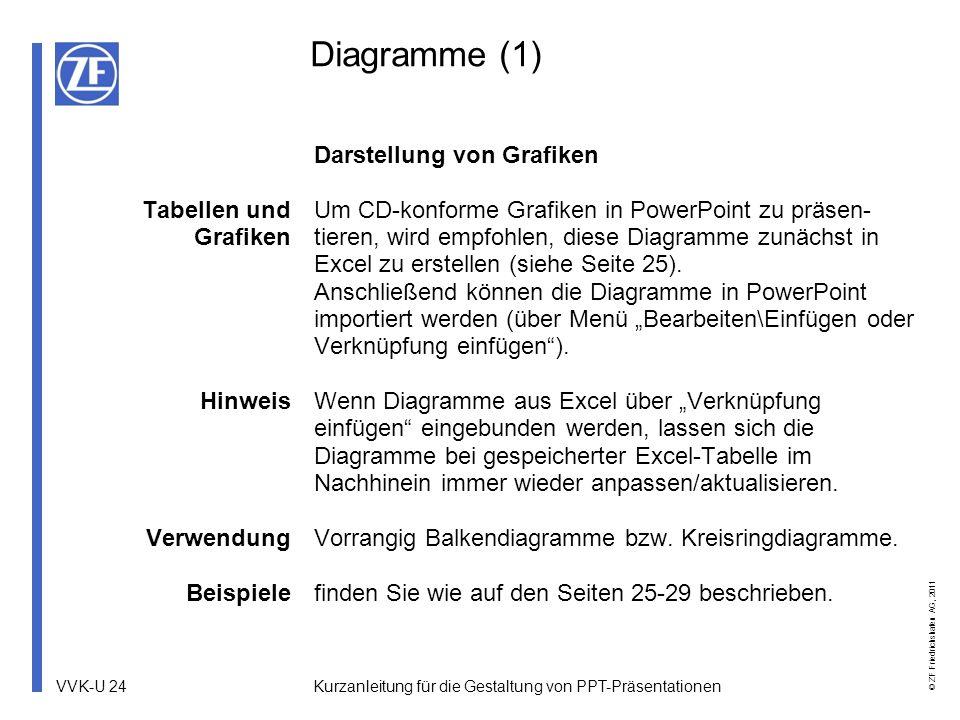 VVK-U 24 © ZF Friedrichshafen AG, 2011 Kurzanleitung für die Gestaltung von PPT-Präsentationen Diagramme (1) Tabellen und Grafiken Hinweis Verwendung