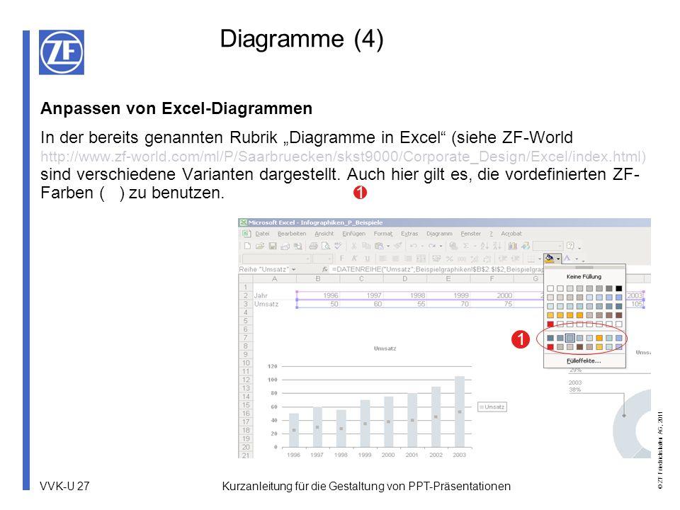 VVK-U 27 © ZF Friedrichshafen AG, 2011 Kurzanleitung für die Gestaltung von PPT-Präsentationen Diagramme (4) Anpassen von Excel-Diagrammen In der bere