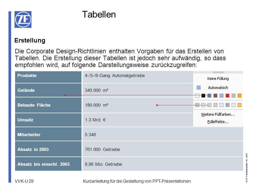 VVK-U 29 © ZF Friedrichshafen AG, 2011 Kurzanleitung für die Gestaltung von PPT-Präsentationen Tabellen Erstellung Die Corporate Design-Richtlinien en