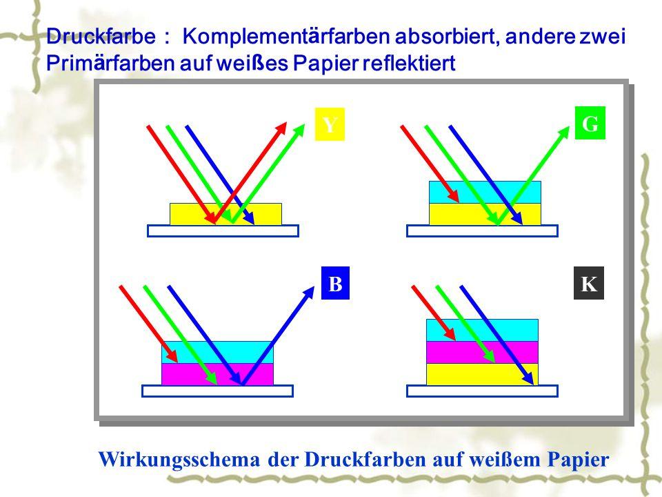 Wirkungsschema der Druckfarben auf weißem Papier Y G BK Druckfarbe Komplementärfarben absorbiert, andere zwei Primärfarben auf weißes Papier reflektiert