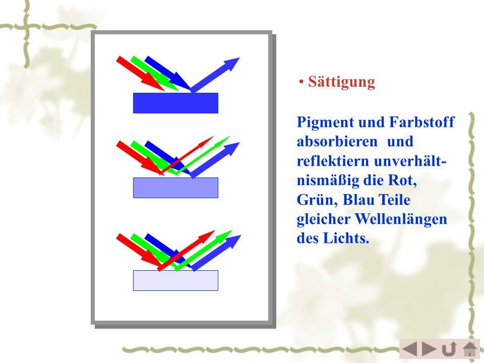 Sättigung Pigment und Farbstoff absorbieren und reflektiern unverhält- nismäßig die Rot, Grün, Blau Teile gleicher Wellenlängen des Lichts.