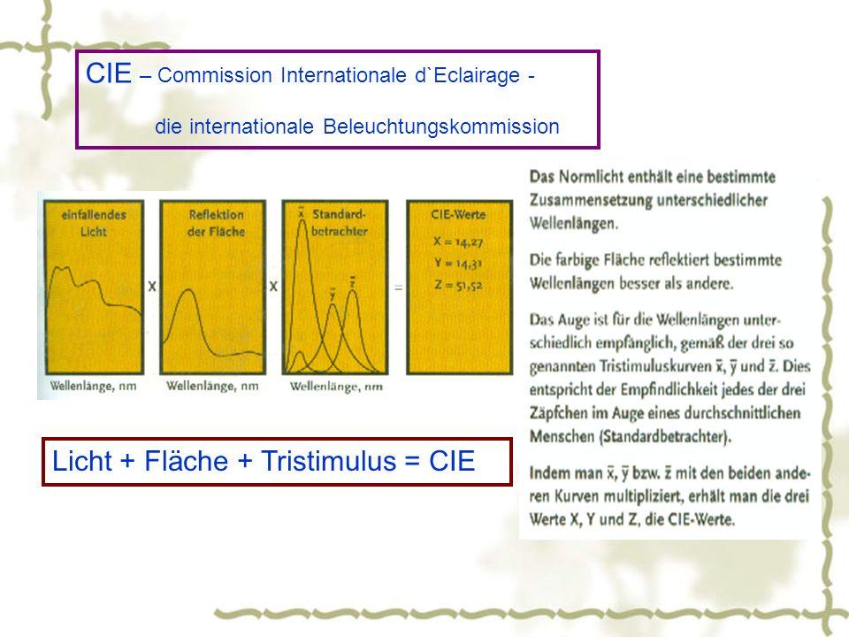 CIE – Commission Internationale d`Eclairage - die internationale Beleuchtungskommission Licht + Fläche + Tristimulus = CIE