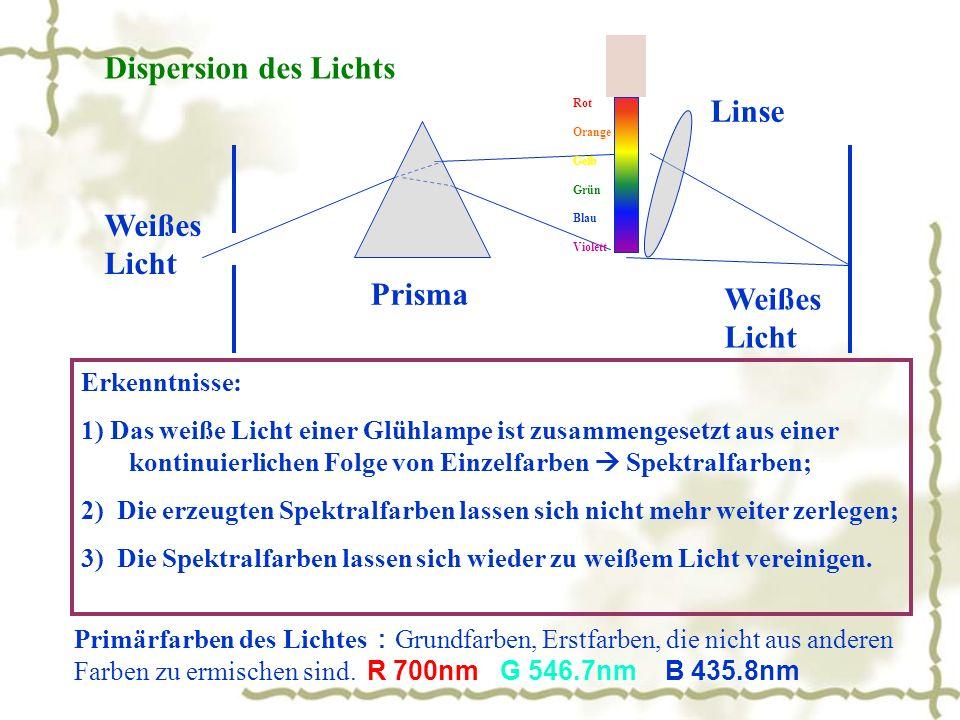 Dispersion des Lichts Weißes Licht Weißes Licht Prisma Linse Rot Orange Gelb Grün Blau Violett Erkenntnisse: 1) Das weiße Licht einer Glühlampe ist zusammengesetzt aus einer kontinuierlichen Folge von Einzelfarben Spektralfarben; 2) Die erzeugten Spektralfarben lassen sich nicht mehr weiter zerlegen; 3) Die Spektralfarben lassen sich wieder zu weißem Licht vereinigen.