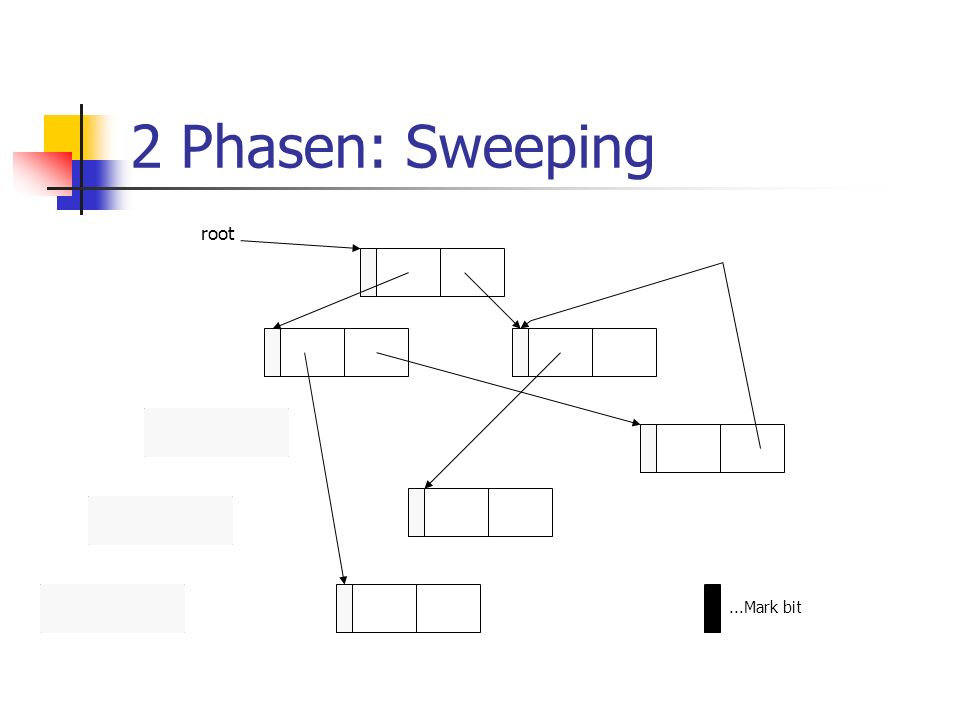 2 Phasen: Sweeping...Mark bit root