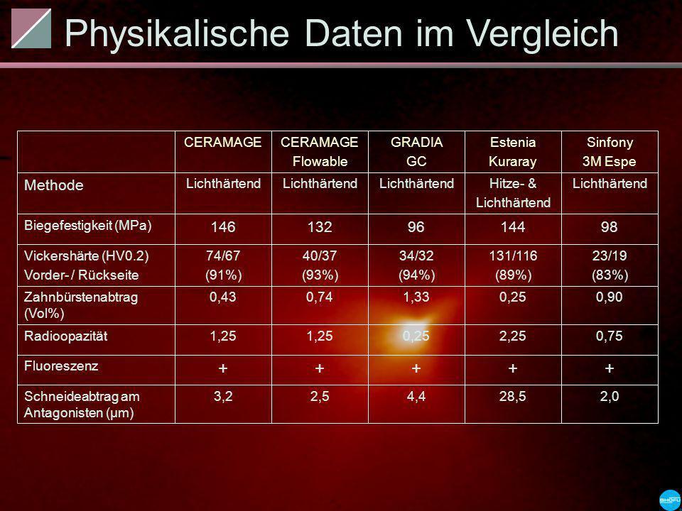 2,028,54,42,53,2Schneideabtrag am Antagonisten (µm) +++++ Fluoreszenz 0,752,250,251,25 Radioopazität 0,900,251,330,740,43Zahnbürstenabtrag (Vol%) 23/1