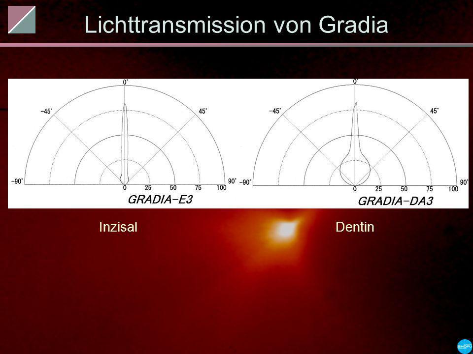 Lichttransmission von Gradia InzisalDentin