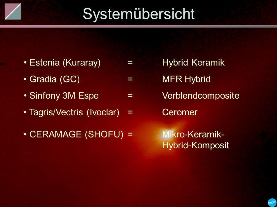 Estenia (Kuraray) = Hybrid Keramik Gradia (GC) = MFR Hybrid Sinfony 3M Espe = Verblendcomposite Tagris/Vectris (Ivoclar) = Ceromer CERAMAGE (SHOFU) =