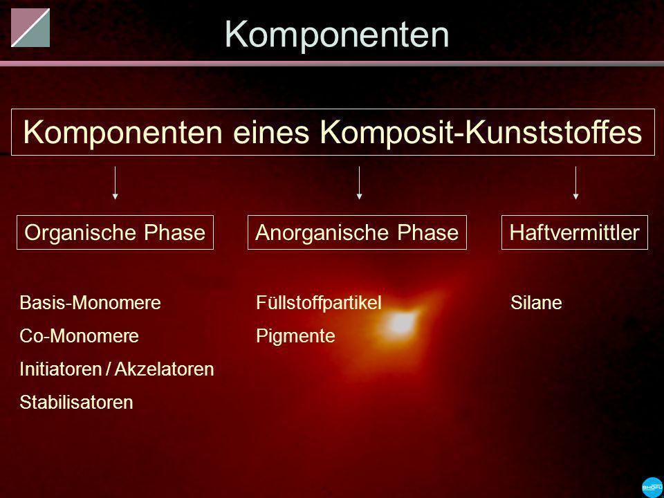 Komponenten Komponenten eines Komposit-Kunststoffes Organische Phase Basis-Monomere Co-Monomere Initiatoren / Akzelatoren Stabilisatoren Anorganische