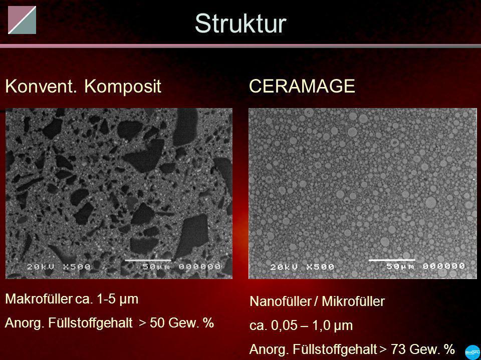 Konvent. KompositCERAMAGE Nanofüller / Mikrofüller ca. 0,05 – 1,0 µm Anorg. Füllstoffgehalt > 73 Gew. % Struktur Makrofüller ca. 1-5 µm Anorg. Füllsto
