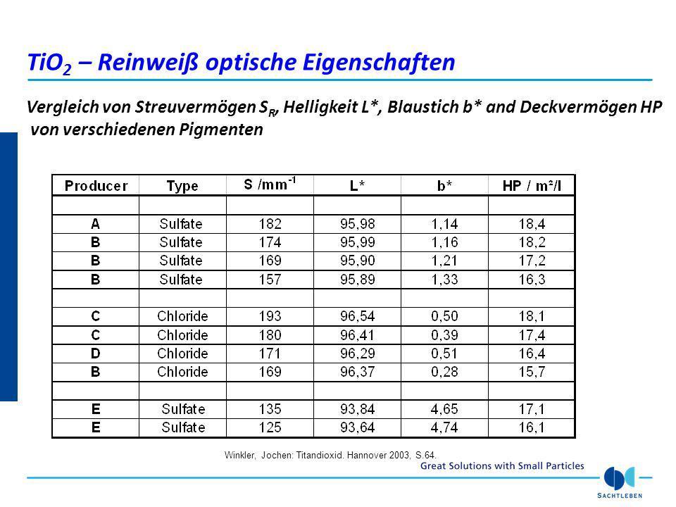 TiO 2 – Reinweiß optische Eigenschaften Vergleich von Streuvermögen S R, Helligkeit L*, Blaustich b* and Deckvermögen HP von verschiedenen Pigmenten W