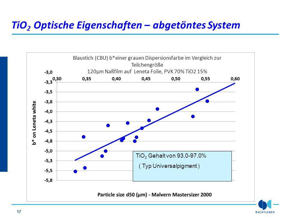 17 TiO 2 Optische Eigenschaften – abgetöntes System TiO 2 Gehalt von 93,0-97,0% ( Typ Universalpigment ) Blaustich (CBU) b*einer grauen Dispersionsfar