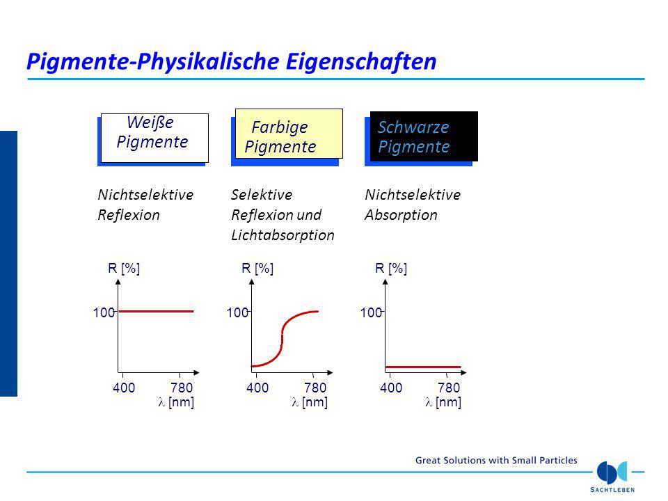 Brechungsindex (n) verschiedener weißer Substanzen 0 1 2 Brechungsindex (n) 3 Zink- sulfid Zink- oxid Barium- sulfat Gips AnataseRutile Weiße Substanzen-Physikalische Eigenschaften