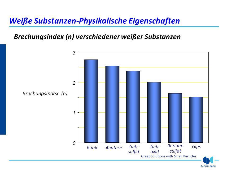 Brechungsindex (n) verschiedener weißer Substanzen 0 1 2 Brechungsindex (n) 3 Zink- sulfid Zink- oxid Barium- sulfat Gips AnataseRutile Weiße Substanz