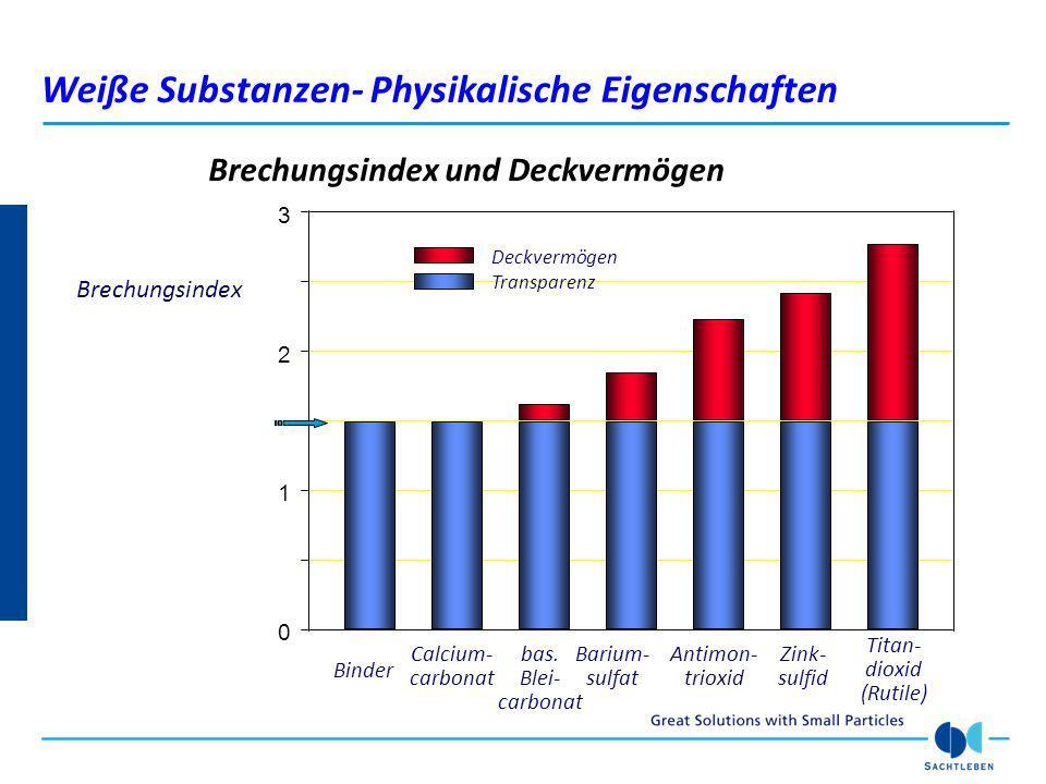 Brechungsindex und Deckvermögen 0 1 2 Brechungsindex Titan- dioxid (Rutile) 3 Zink- sulfid Antimon- trioxid bas. Blei- carbonat Barium- sulfat Calcium