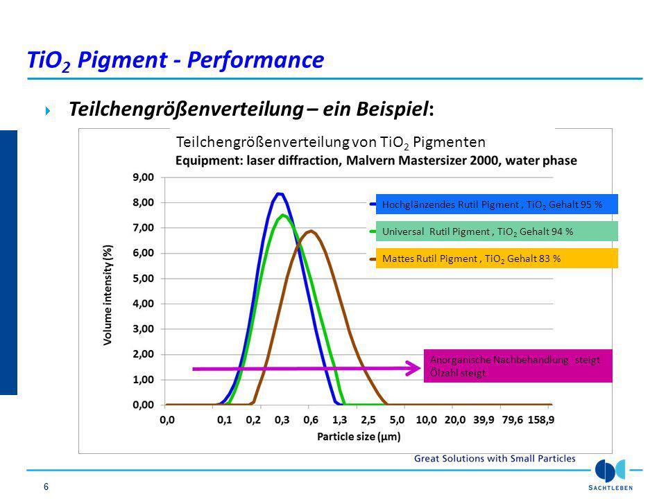 17 TiO 2 Optische Eigenschaften – abgetöntes System TiO 2 Gehalt von 93,0-97,0% ( Typ Universalpigment ) Blaustich (CBU) b*einer grauen Dispersionsfarbe im Vergleich zur Teilchengröße 120µm Naßfilm auf Leneta Folie, PVK 70% TiO2 15%