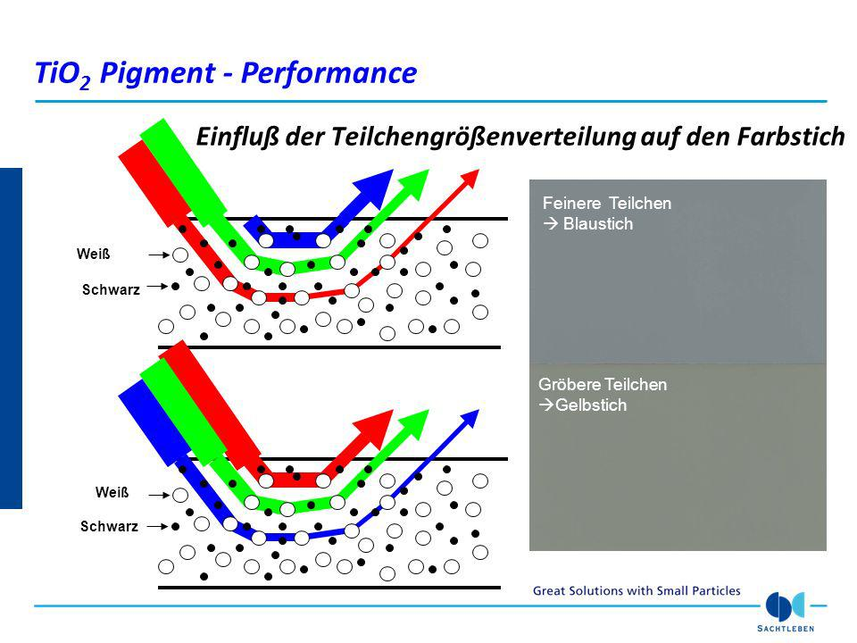 Einfluß der Teilchengrößenverteilung auf den Farbstich Schwarz Feinere Teilchen Blaustich Gröbere Teilchen Gelbstich TiO 2 Pigment - Performance Weiß