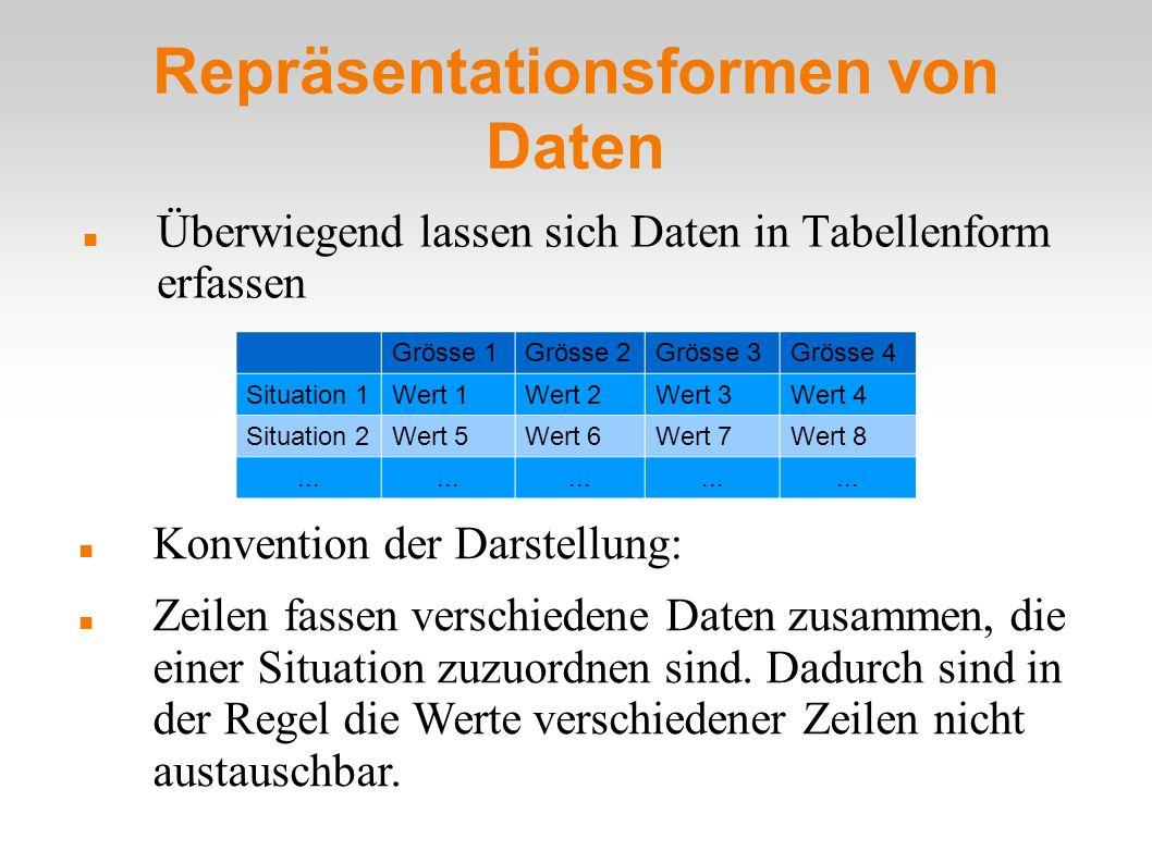 Repräsentationsformen von Daten Überwiegend lassen sich Daten in Tabellenform erfassen Grösse 1Grösse 2Grösse 3Grösse 4 Situation 1Wert 1Wert 2Wert 3W