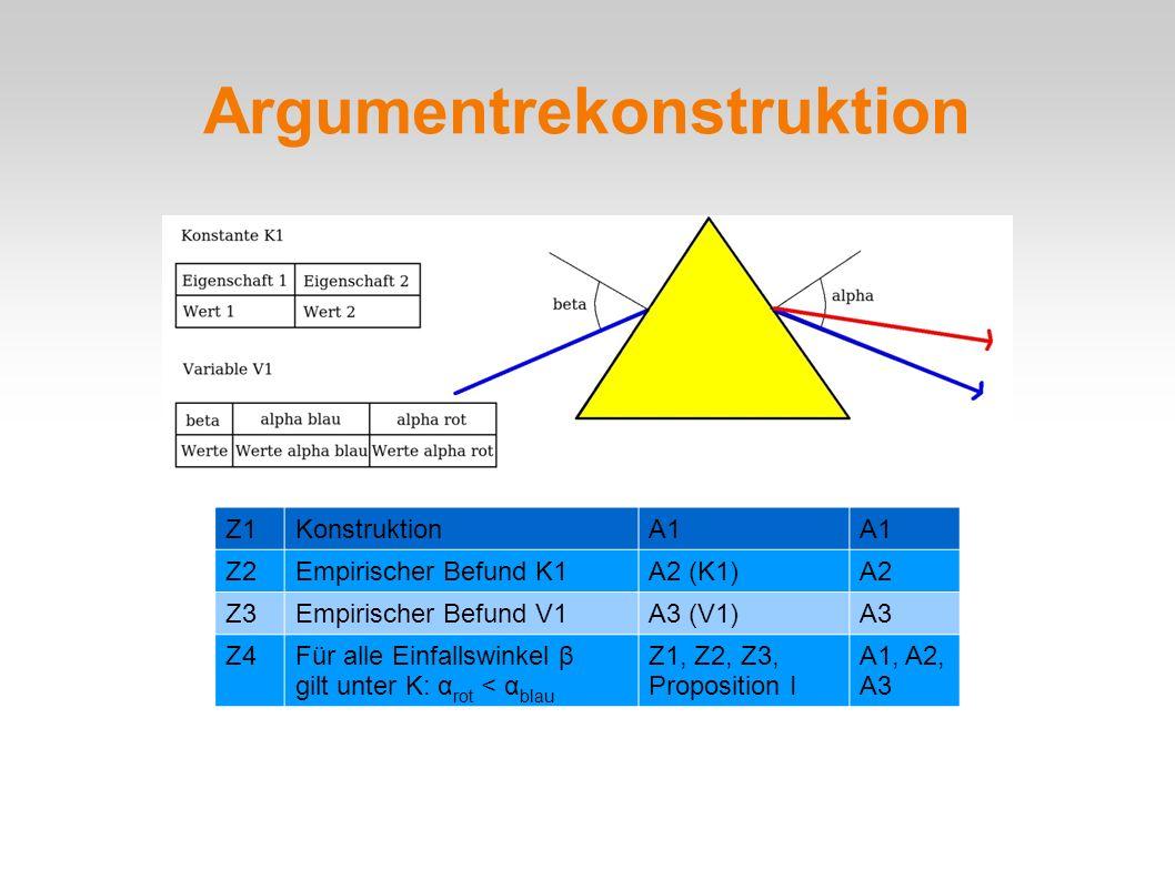 Argumentrekonstruktion Z1KonstruktionA1 Z2Empirischer Befund K1A2 (K1)A2 Z3Empirischer Befund V1A3 (V1)A3 Z4Für alle Einfallswinkel β gilt unter K: α