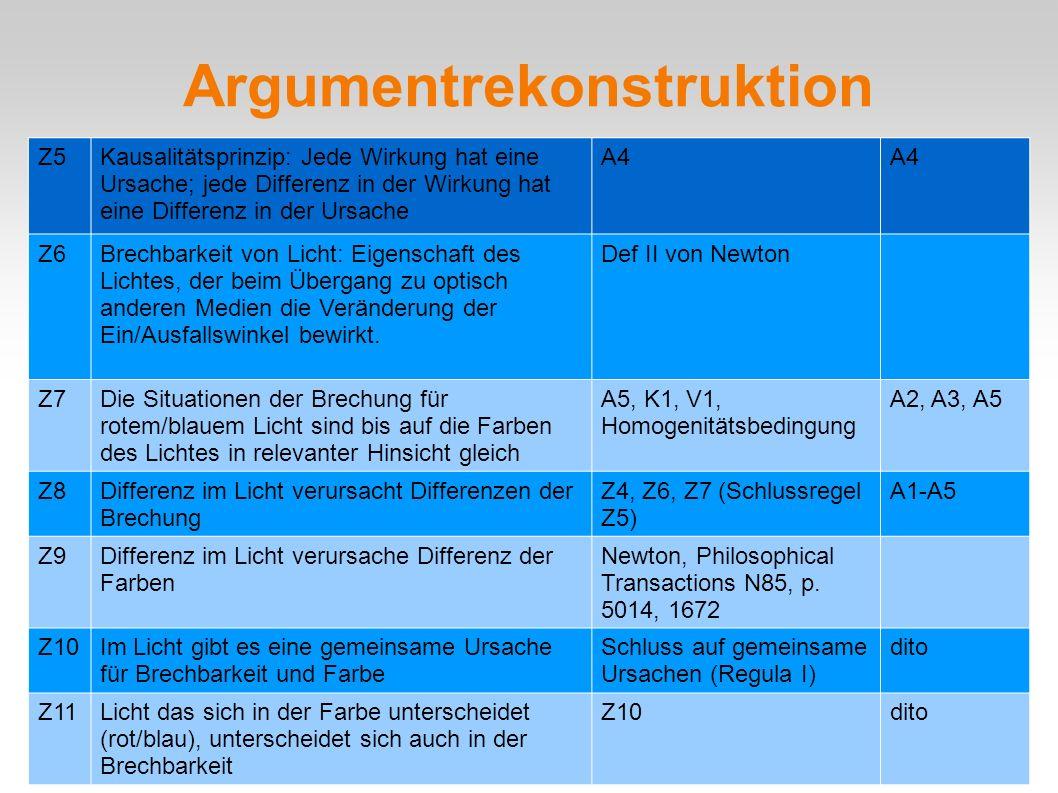 Argumentrekonstruktion Z5Kausalitätsprinzip: Jede Wirkung hat eine Ursache; jede Differenz in der Wirkung hat eine Differenz in der Ursache A4 Z6Brech