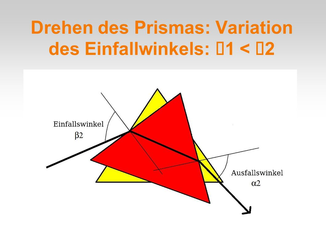 Drehen des Prismas: Variation des Einfallwinkels: 1 < 2