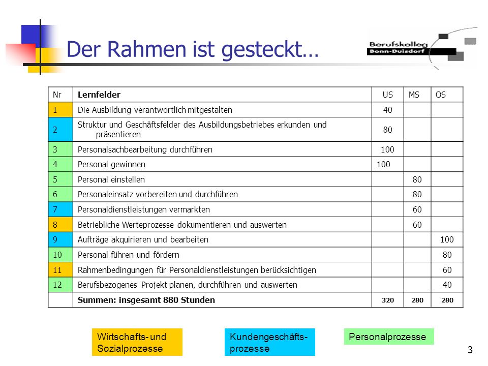 3 Der Rahmen ist gesteckt… NrLernfelderUSMSOS 1Die Ausbildung verantwortlich mitgestalten40 2 Struktur und Geschäftsfelder des Ausbildungsbetriebes er
