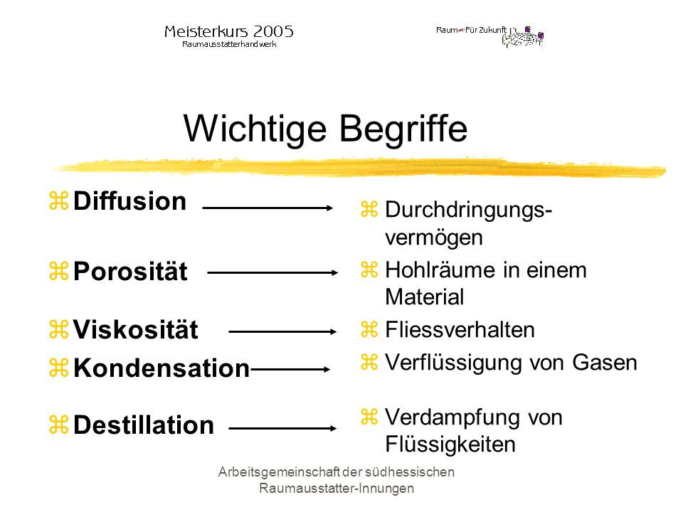 Arbeitsgemeinschaft der südhessischen Raumausstatter-Innungen Wichtige Begriffe Diffusion Porosität Viskosität Kondensation Destillation Durchdringung