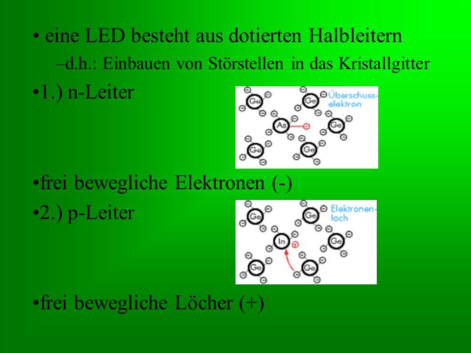 eine LED besteht aus dotierten Halbleitern –d.h.: Einbauen von Störstellen in das Kristallgitter 1.) n-Leiter frei bewegliche Elektronen (-) 2.) p-Lei