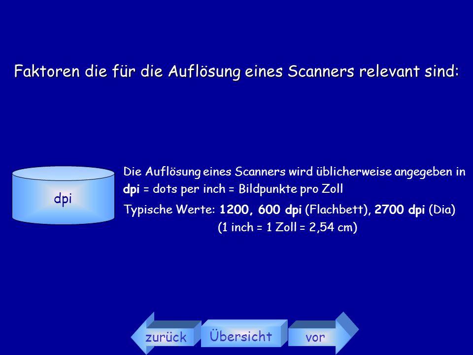 zurück Übersicht vor Folgende Faktoren sind für die Auflösung eines Scanners relevant: dpi Pixel Optische Auflösung