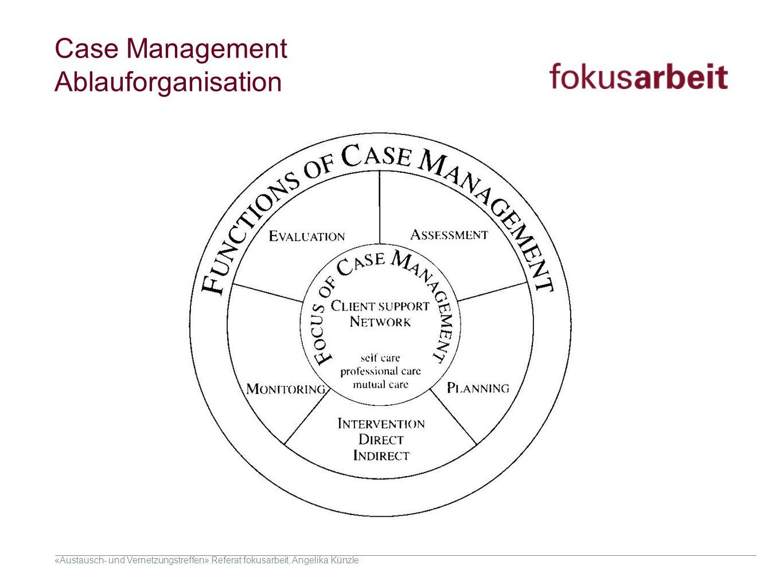 «Austausch- und Vernetzungstreffen» Referat fokusarbeit, Angelika Künzle Case Management Ablauforganisation Die Zukunft, die hier entworfen wird, soll
