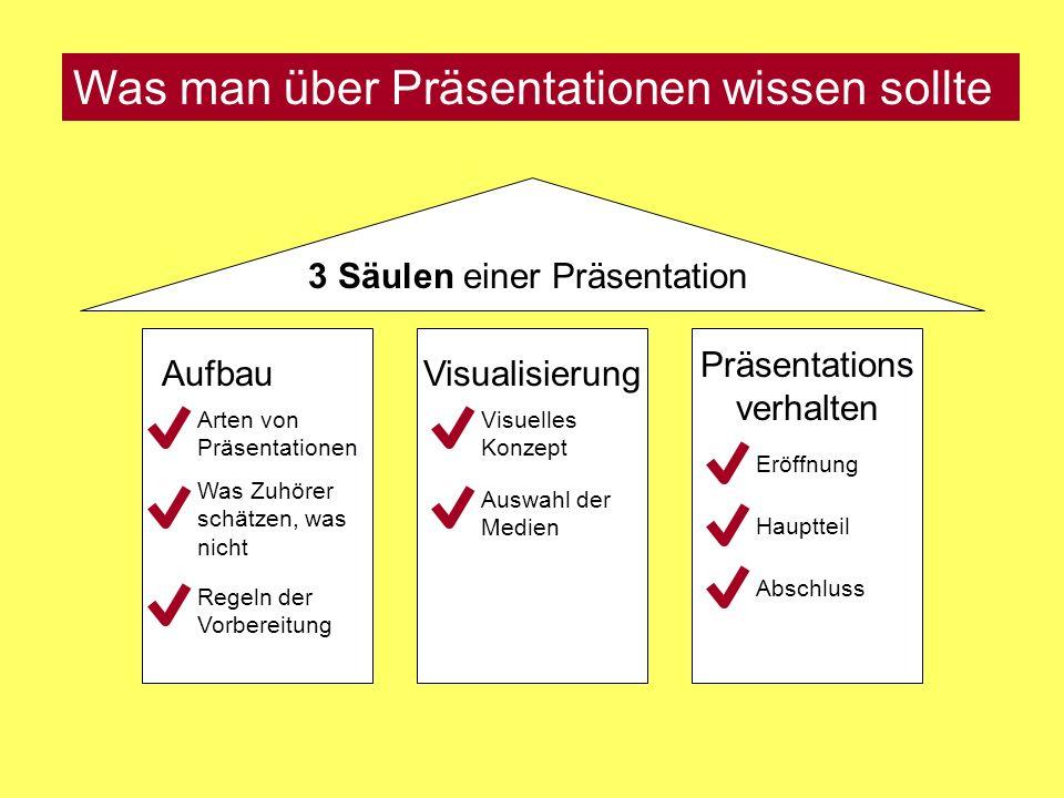 Was man über Präsentationen wissen sollte 3 Säulen einer Präsentation AufbauVisualisierung Präsentations verhalten Arten von Präsentationen Was Zuhörer schätzen, was nicht Regeln der Vorbereitung Visuelles Konzept Auswahl der Medien Eröffnung Abschluss Hauptteil